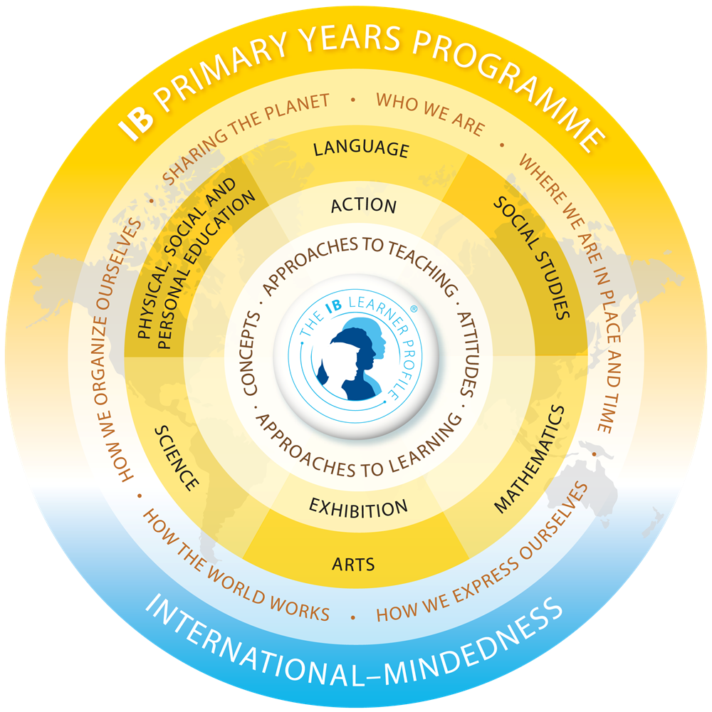 IB Primary Years Program Logo / Graphic