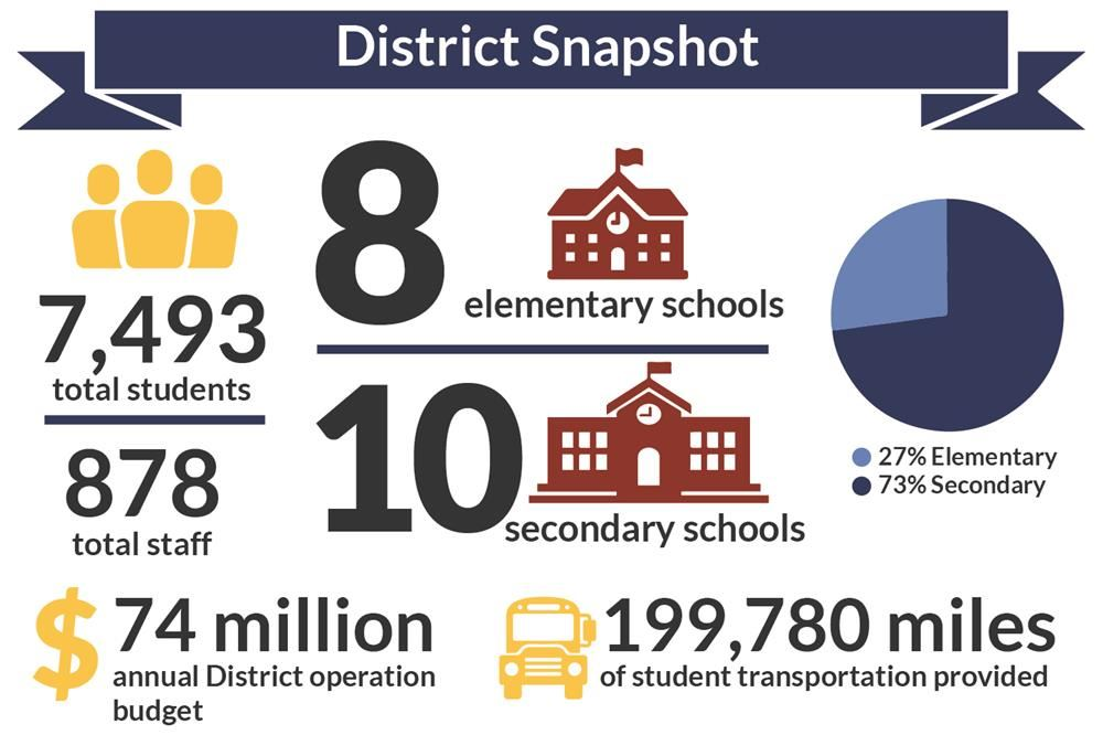 "District Snapshot: Full text on this page under header ""District Snapshot Stats"""